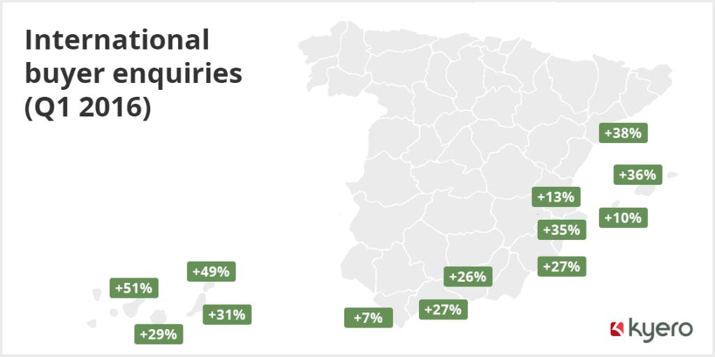 Kyero figures reveal that international enquiry levels rising across Spain