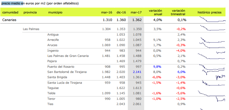 Las Palmas property price rise chart for 2016