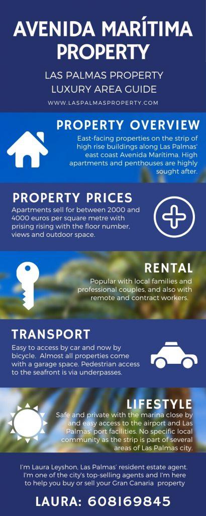 Guide to the Avenida Marítima property zone is Las Palmas de Gran Canaria city